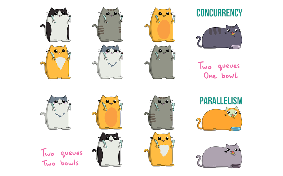 Concurrency with Golang Goroutines
