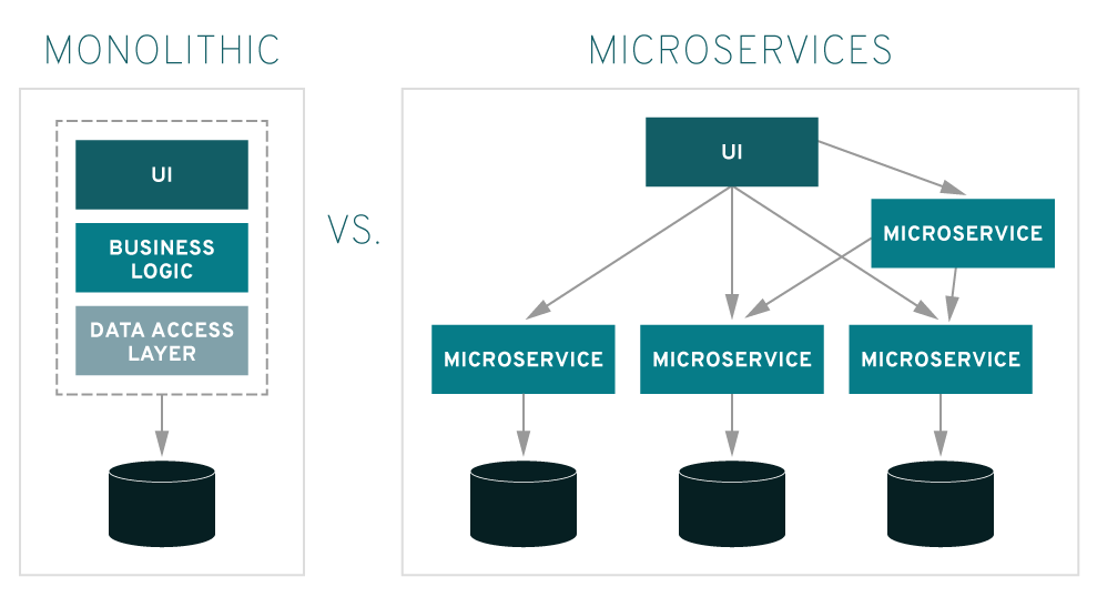 Speed up mobile apps with Microservices
