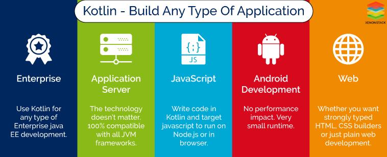 Kotlin builds any kind of application