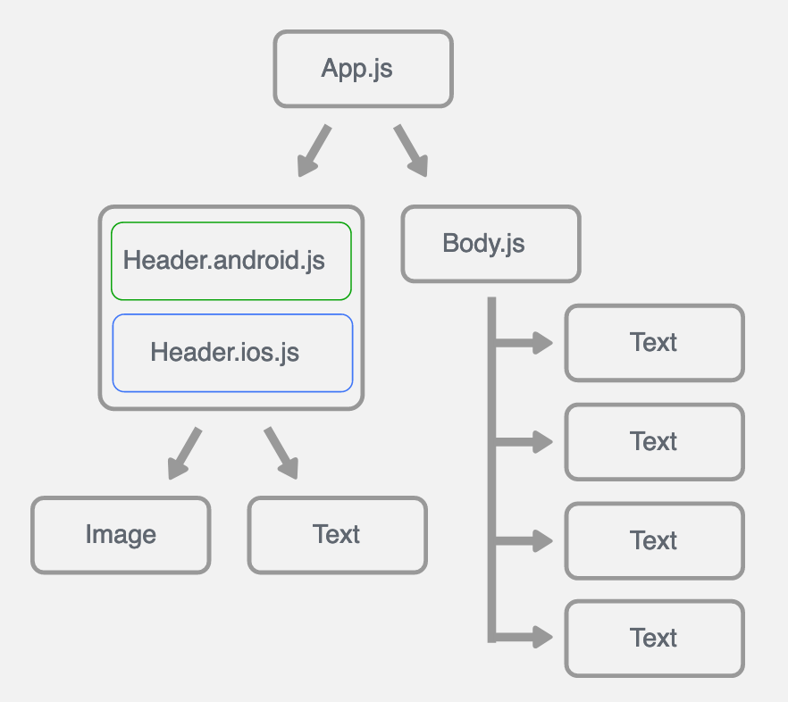 Chart from React Native website