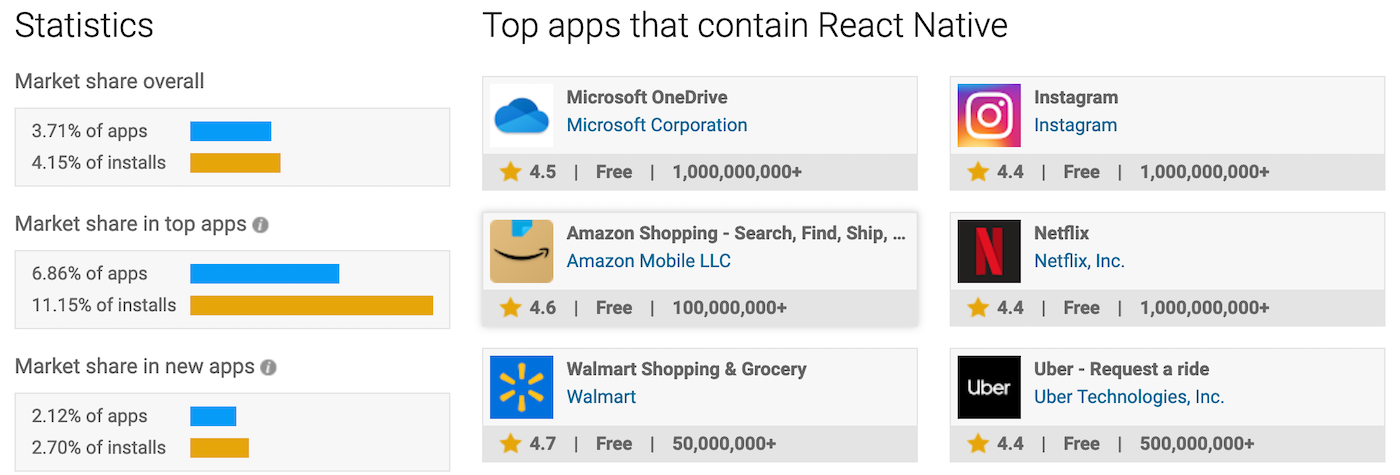 Statistics and apps related to React Native